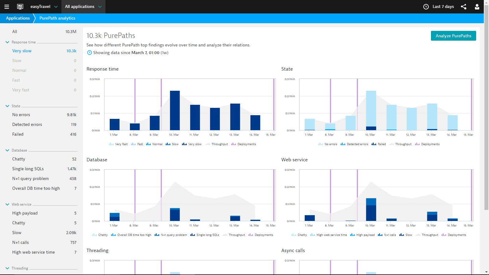 PurePath analytics