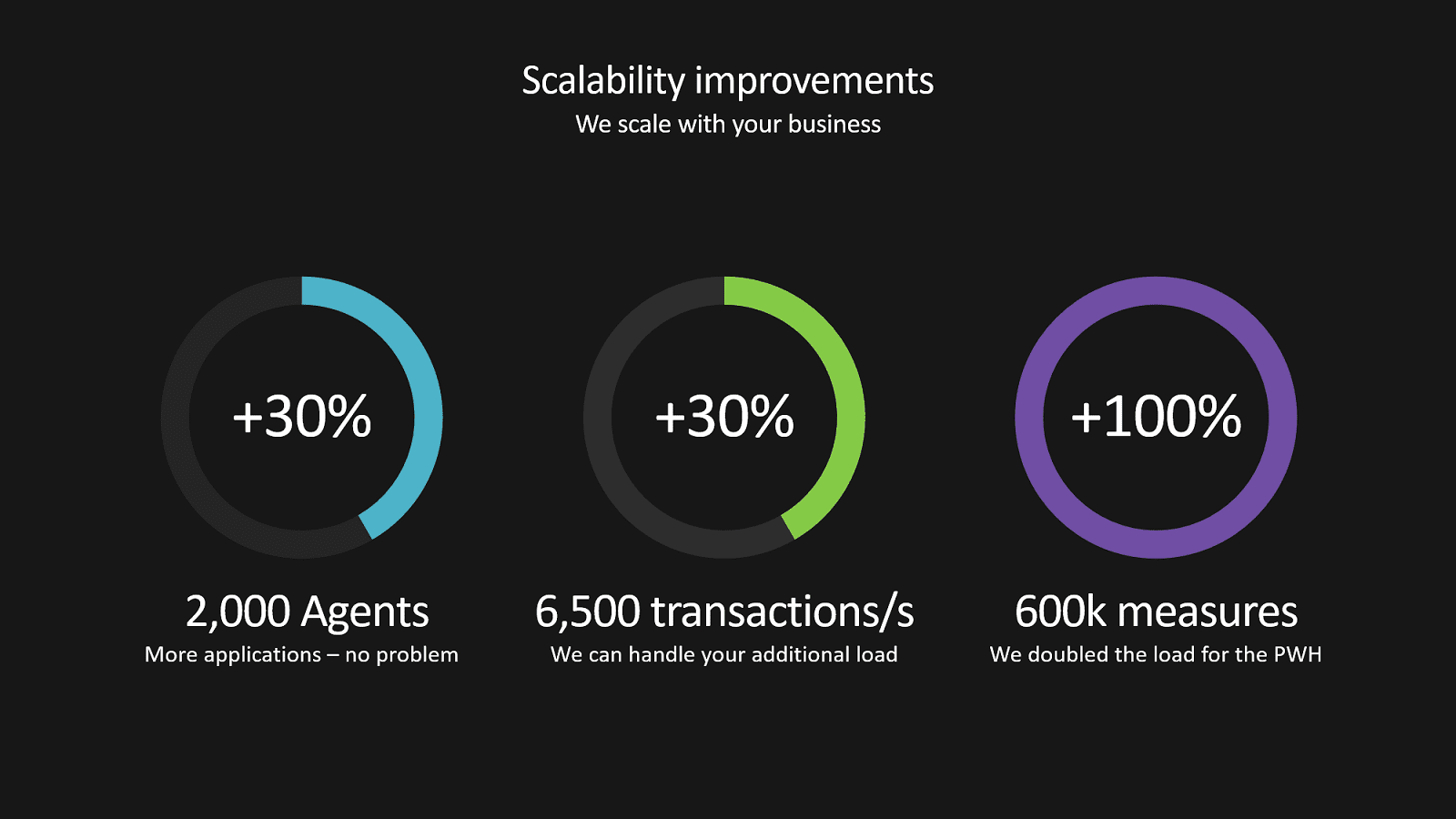 AppMon scalability