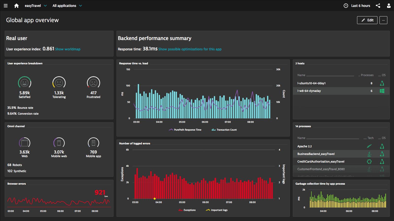 Update 6 incl  features | AppMon documentation