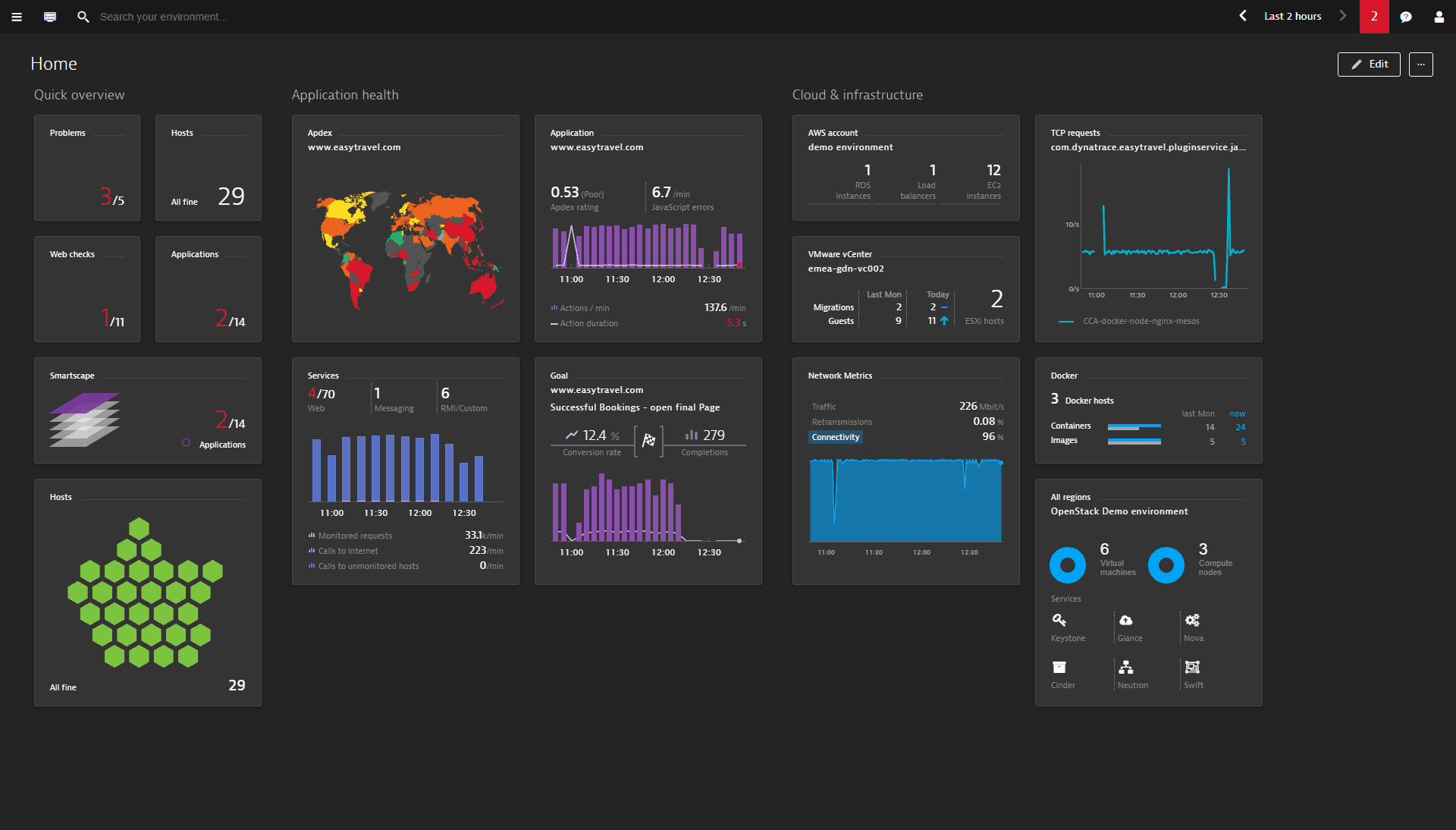 Dynatrace works with OpenTracing data