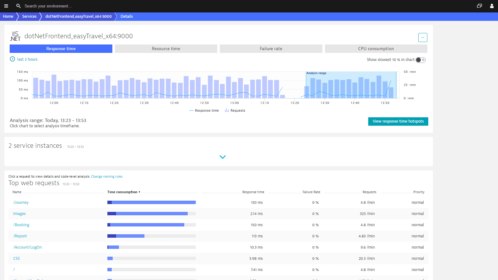 The Dynatrace .NET monitor lets you see the top contributors for response time, failure rate and CPU consumption.