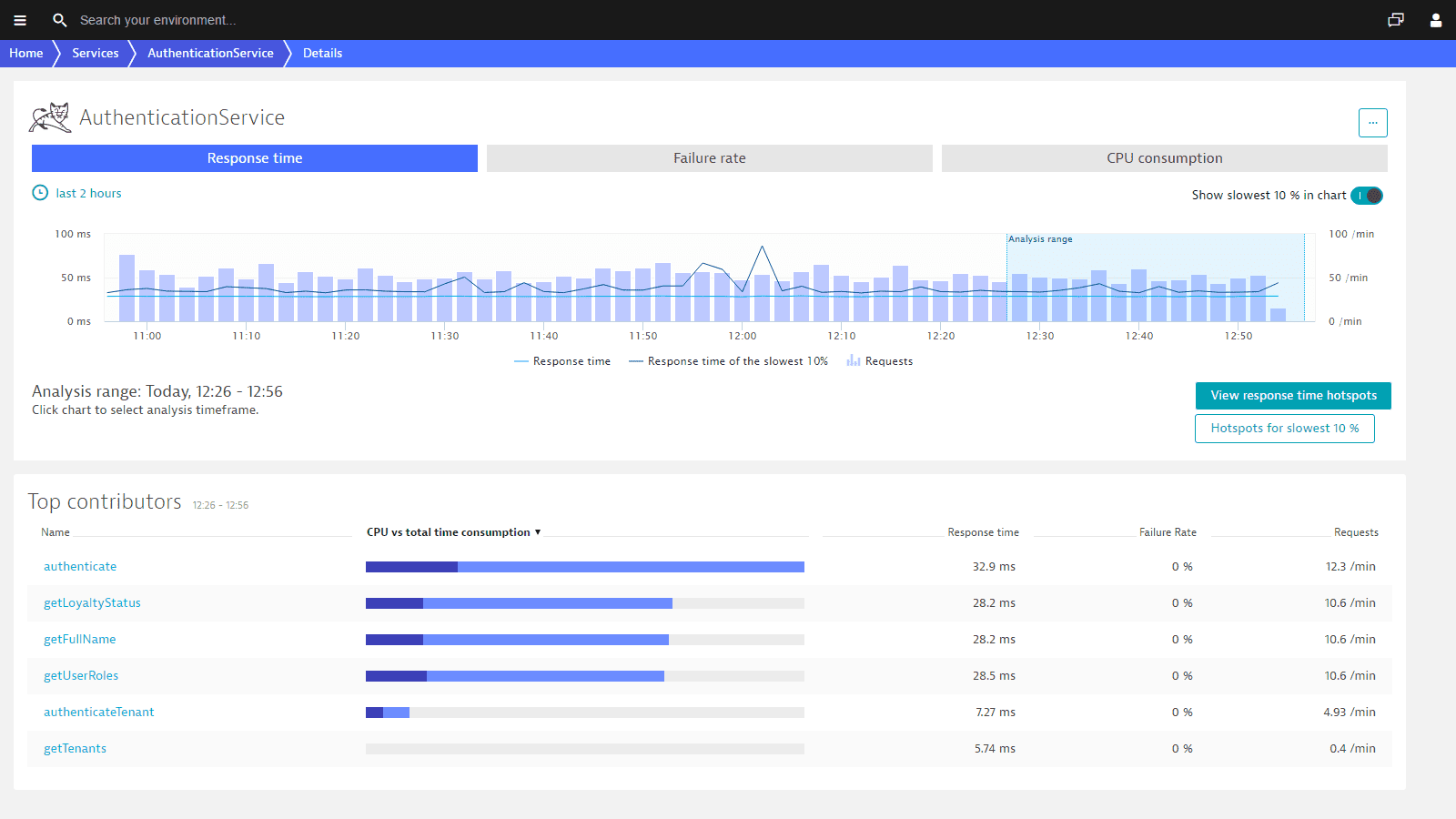 Deep dive application monitoring and performance management screenshot