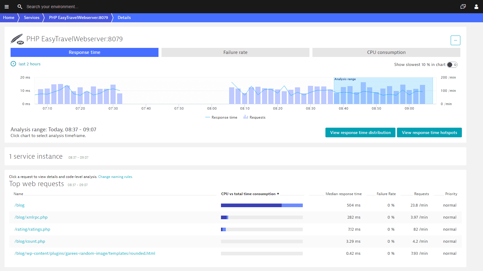 The Dynatrace PHP monitoring system shows you the top web requests.