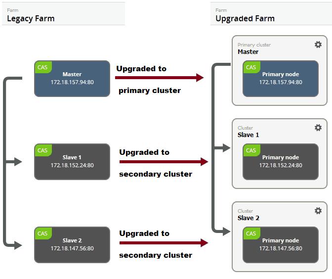 Farm migration