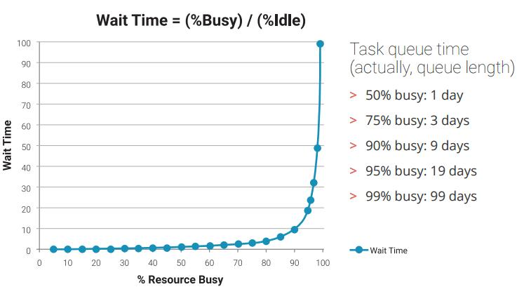 15 minute tasks take weeks to complete