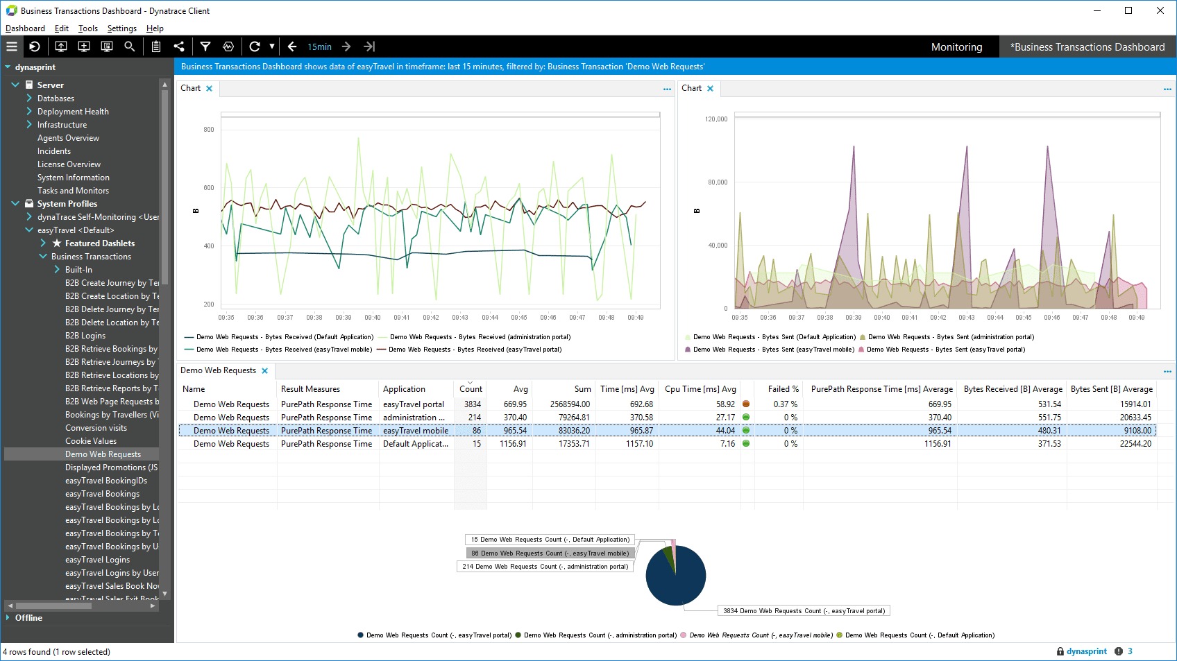 Charts for the new results have been added