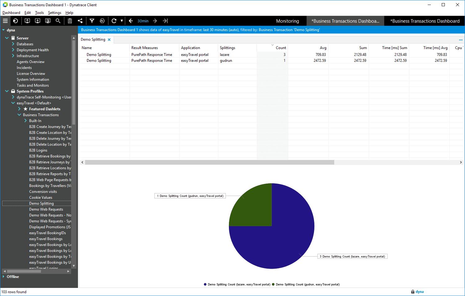 Business Transaction dashboard