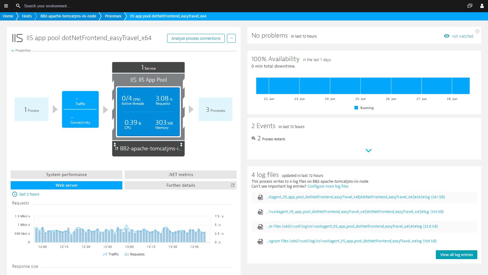 See IIS web server metrics.