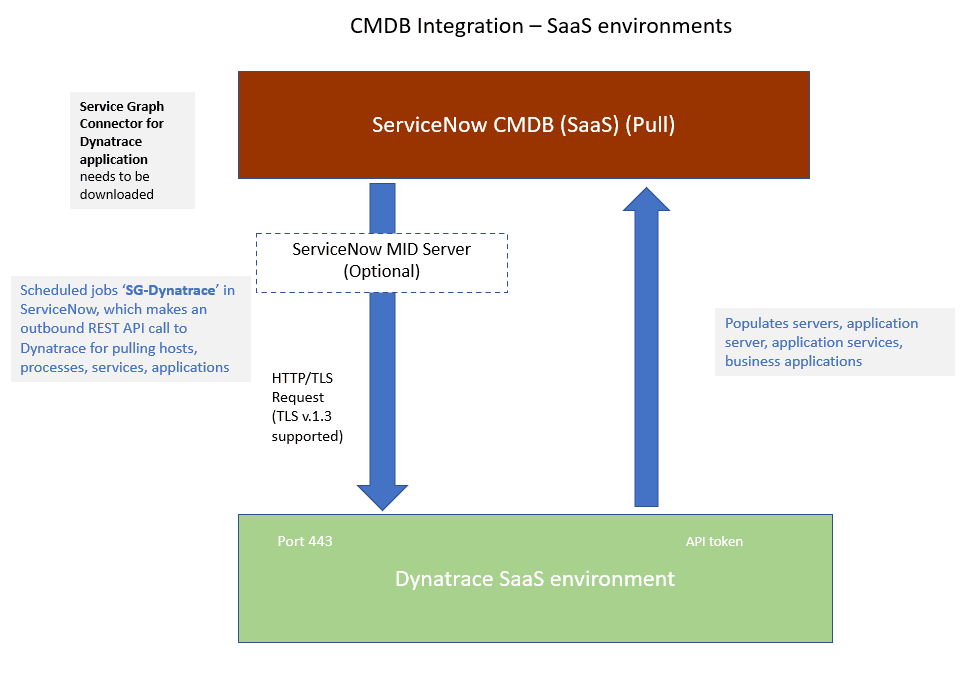 cmdb-flow-saas