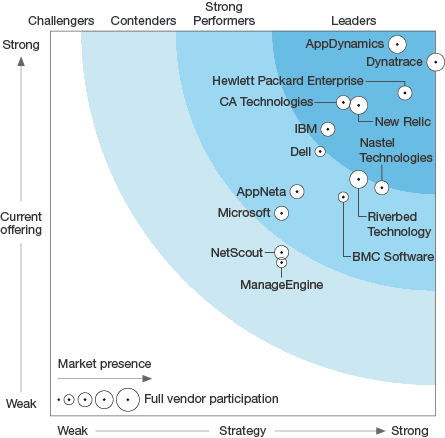 The Forrester Wave™: Application Performance Management, Q3 2016