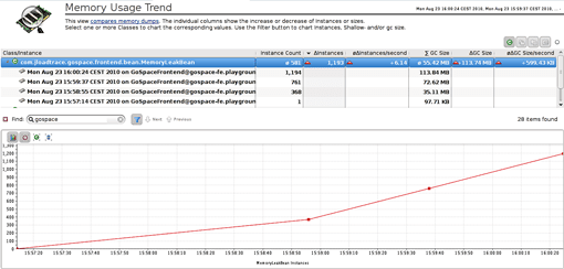 Java Memory Leak Dynatrace