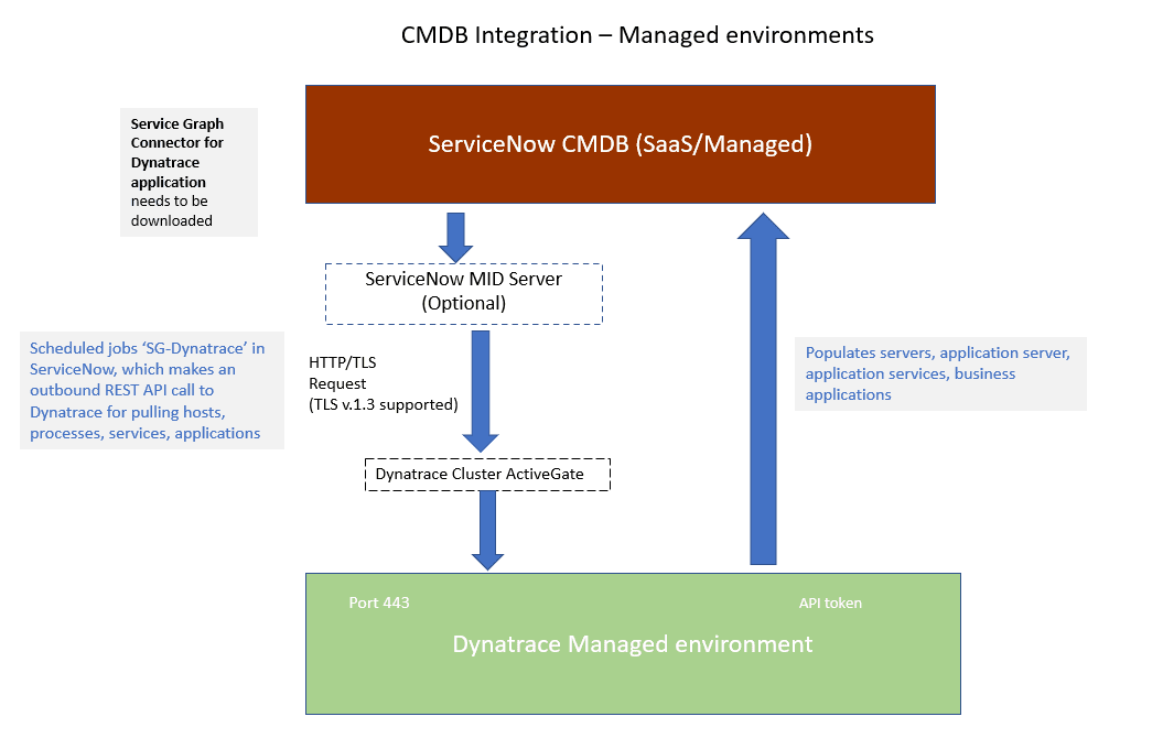 cmdb-flow-managed