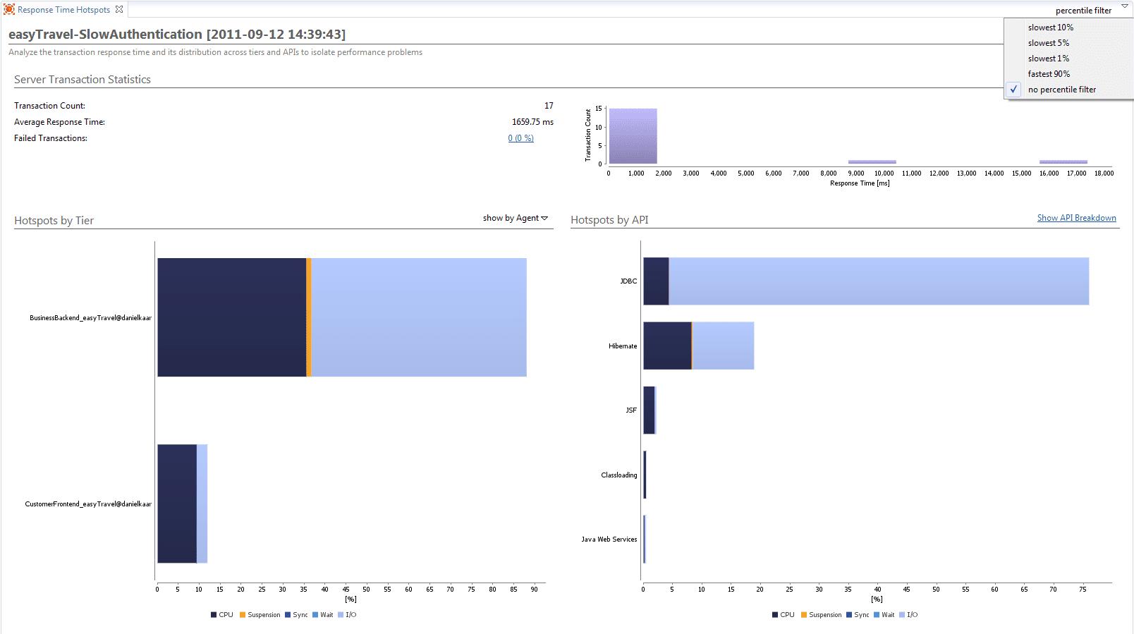 Response Time Hotspots
