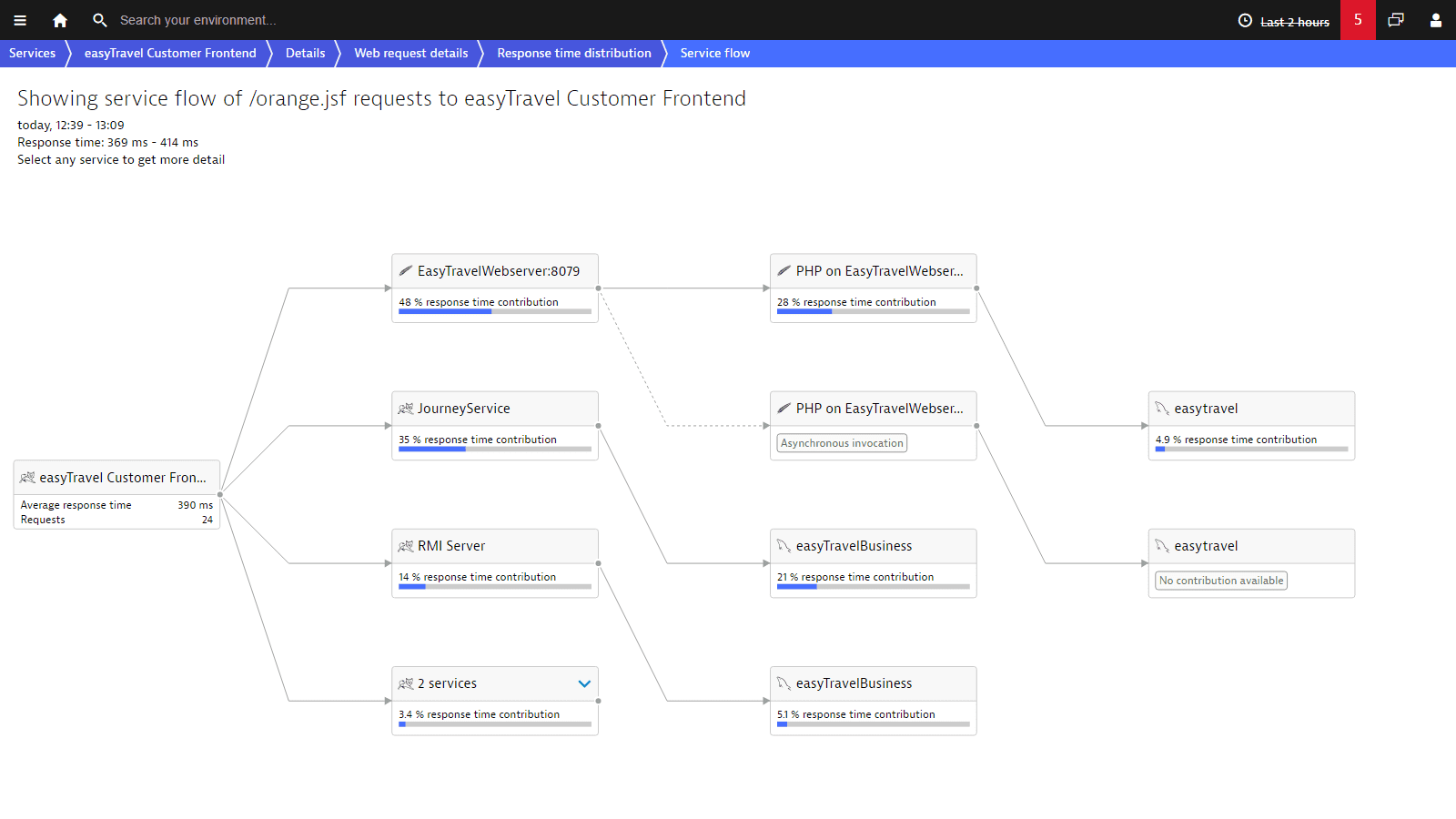 The service flow visualizes service requests end-to-end.