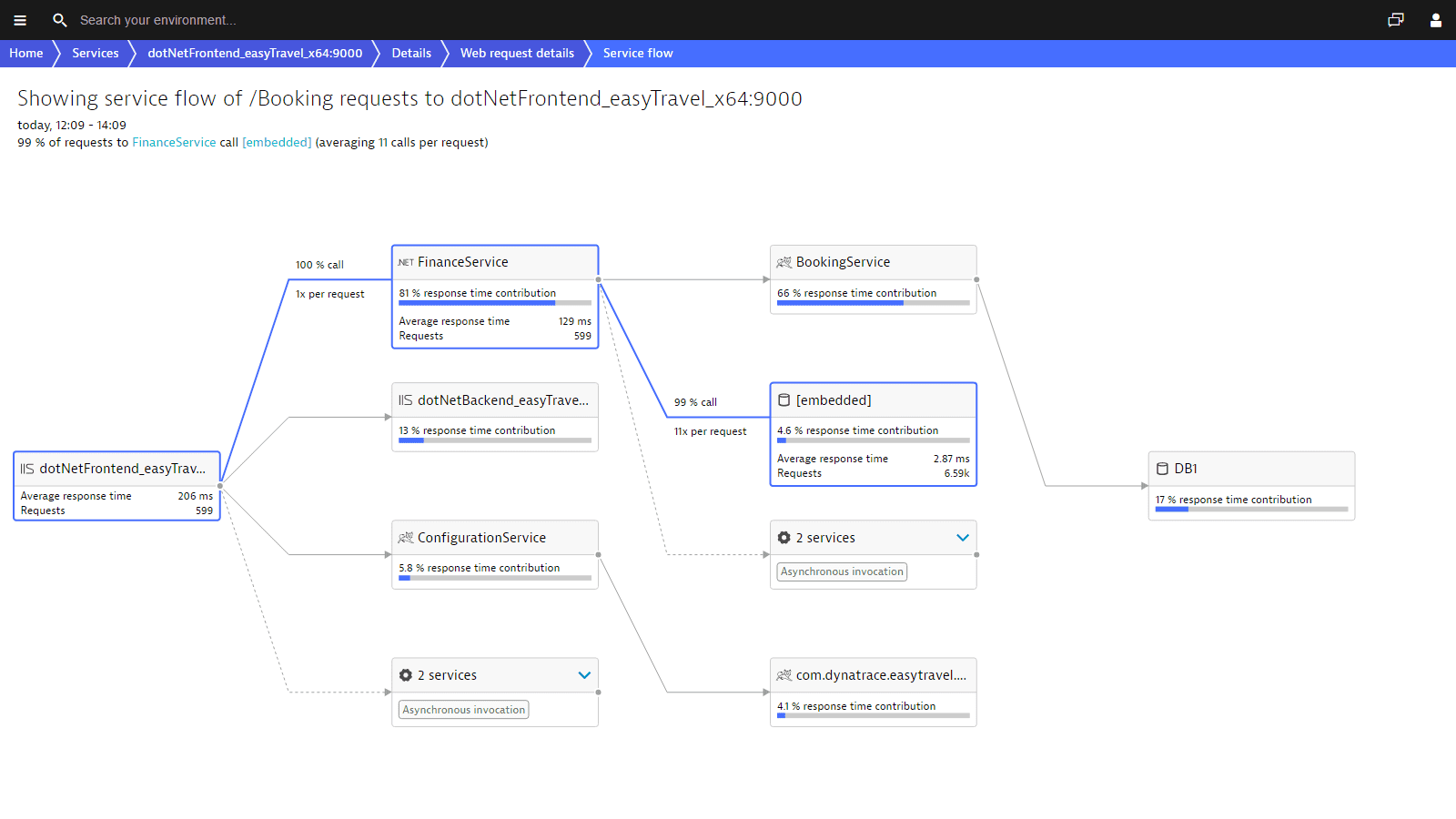 The service flow of the .NET profiler visualizes service requests end-to-end.