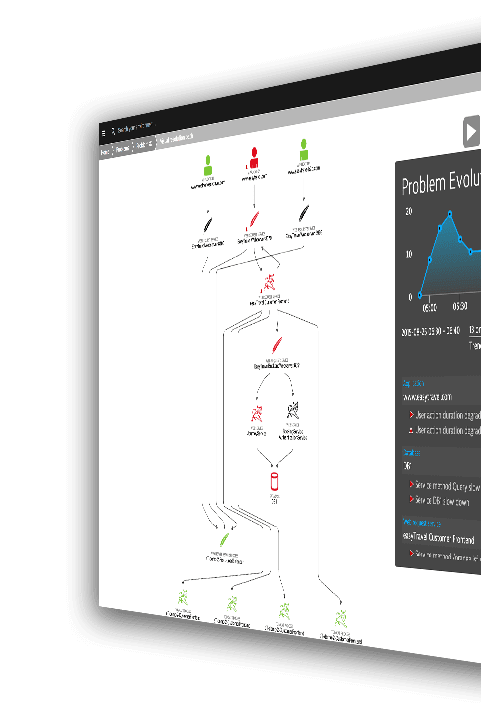 Dynatrace dashboard