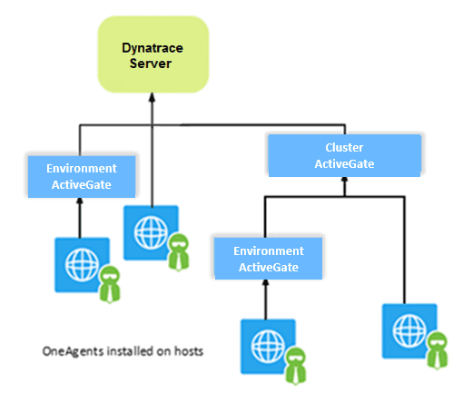 Supported connectivity schemes for ActiveGates | Dynatrace Help