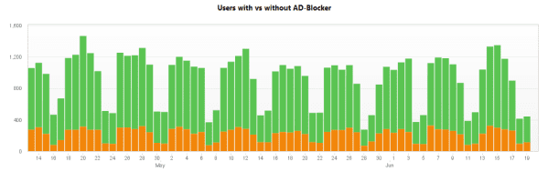Users with vs without ad blockers