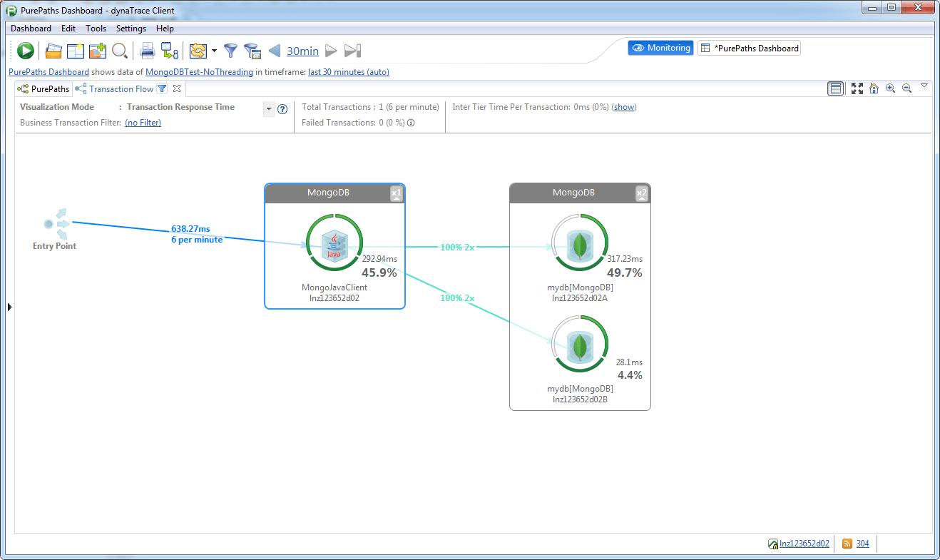 Transaction Flow with replica set scenario