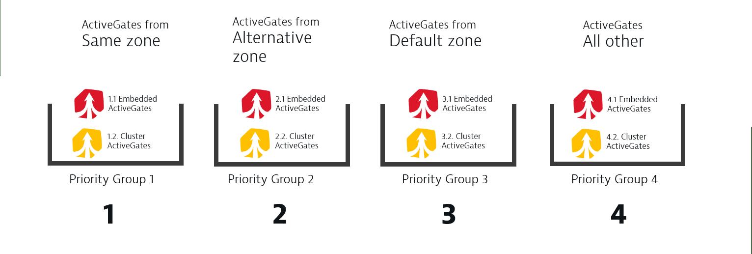 ActiveGate priority