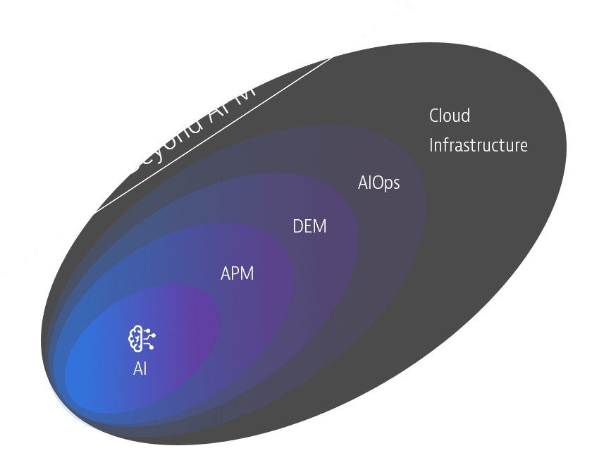 Go beyond APM with Dynatrace