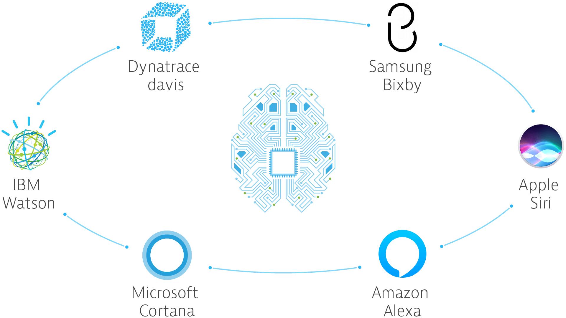 AI heavyweights logos