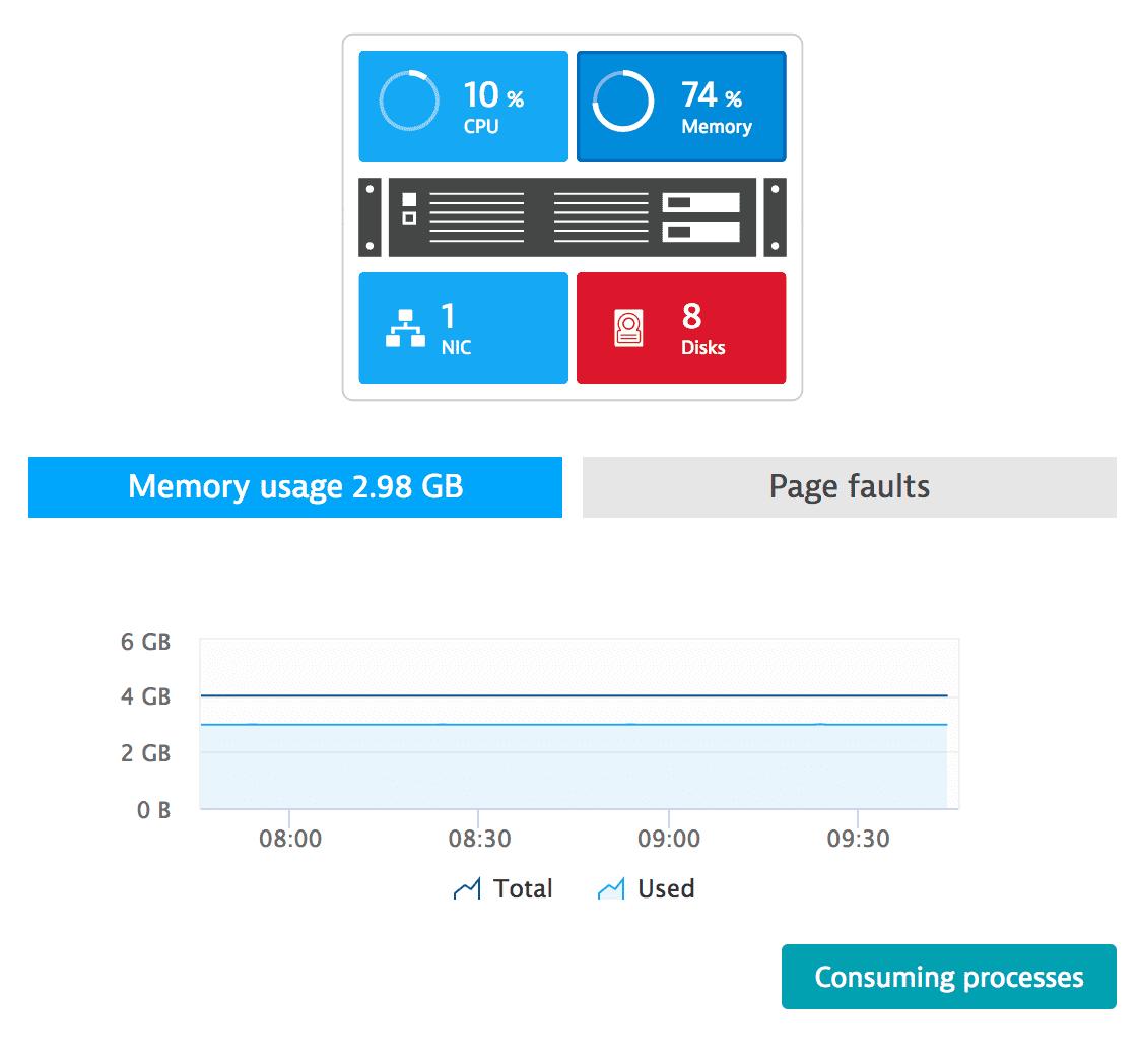 AIX full-stack OneAgent host metrics - memory