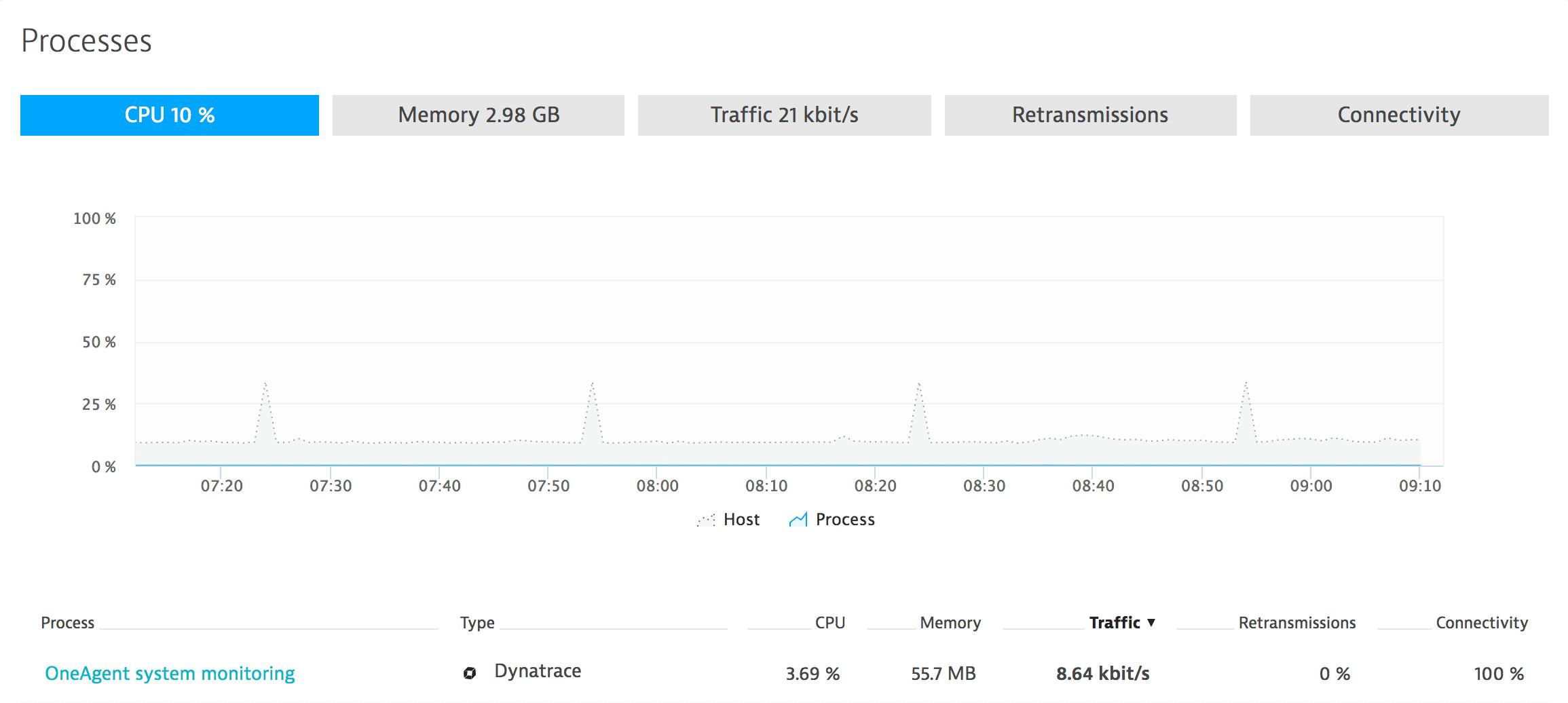 AIX full-stack OneAgent host metrics - memory per process