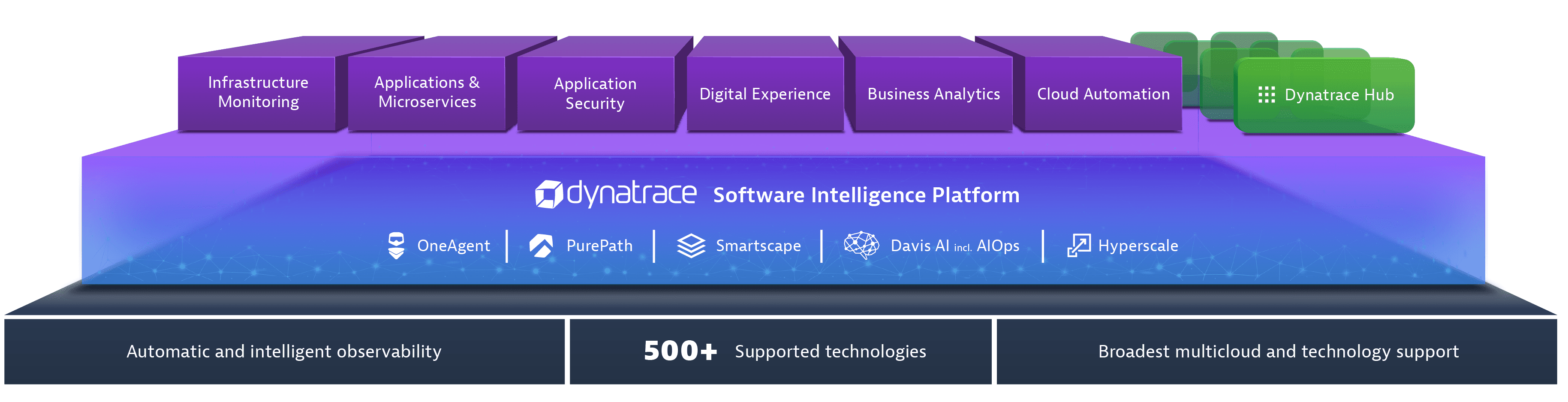 All-in-one platform