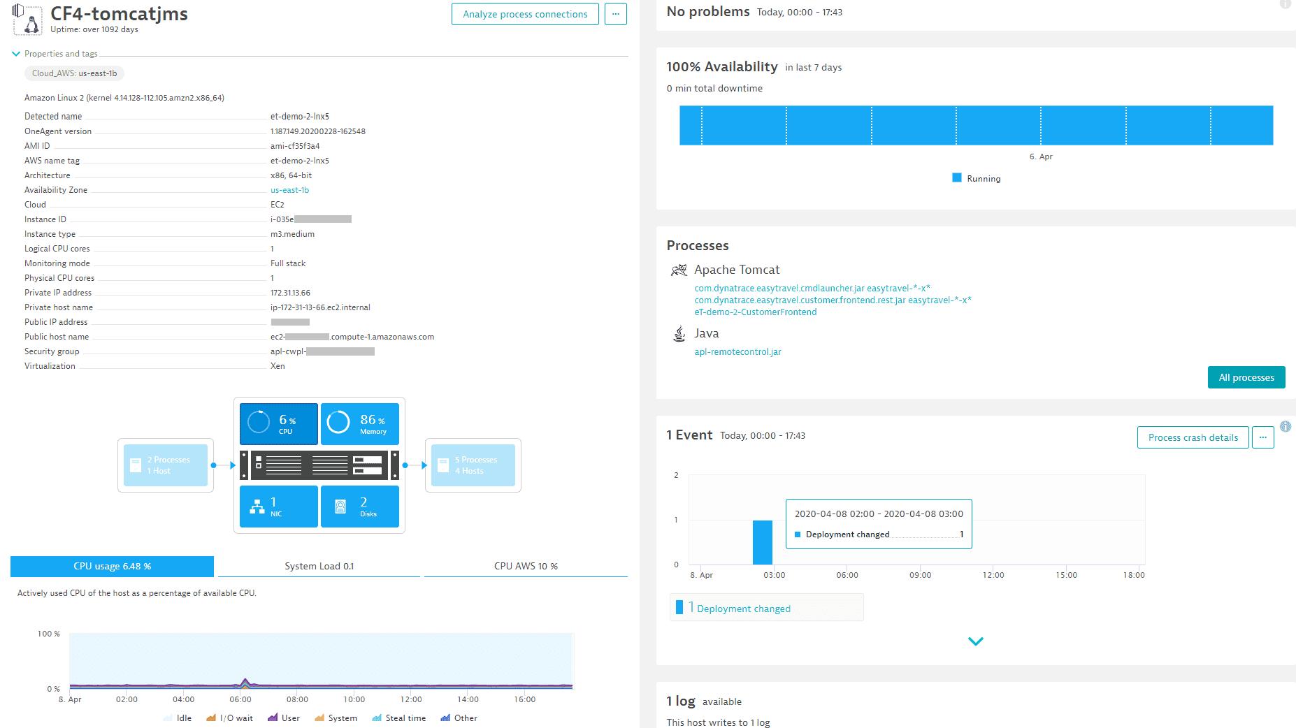 AWS Amazon Linux2 monitoring screenshot