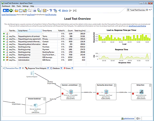Analyzing a particular test scenario shows us the response time and load distribution over time, as well as detailed diagnostics information.