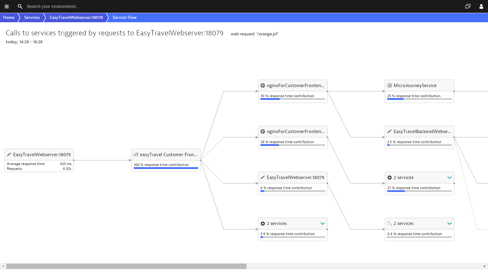 Dynatrace service flow visualizes Apache service requests end-to-end.