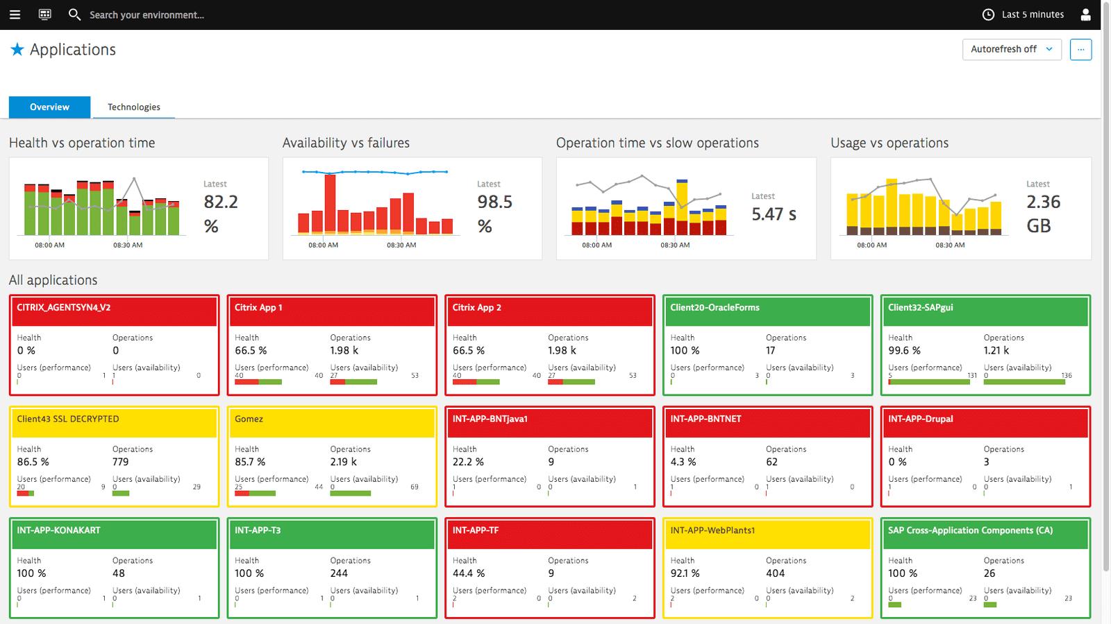 Dynatrace 能让您在单一屏幕上直观地了解您所有企业应用的性能和可用性,与真实用户所感受到的完全一致。您可以立即聚焦问题并评估影响。