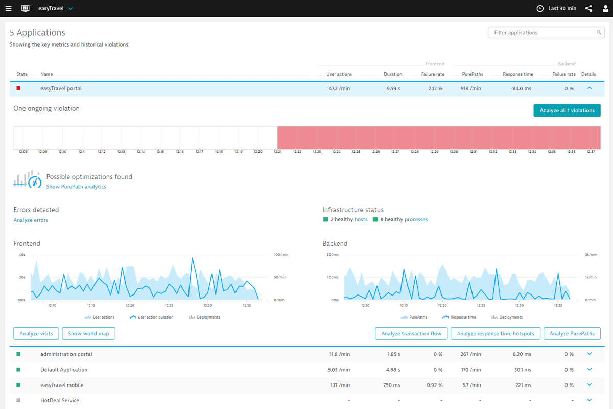 Application Overview Dashboard
