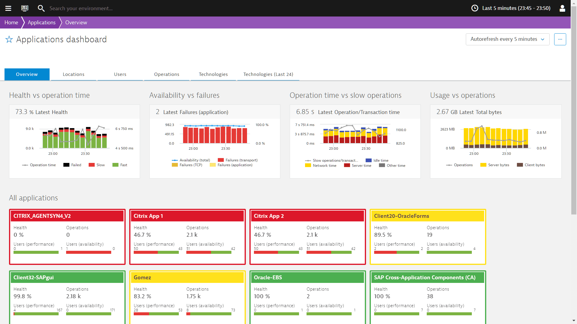 real user monitoring for corporate applications dynatrace