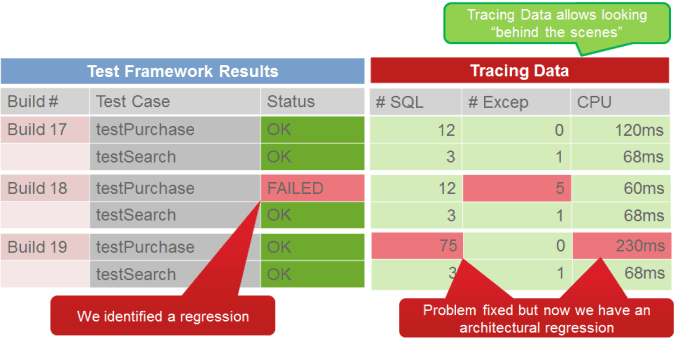 Tracing performance, scalability and architectural metrics along with Unit Test executions allows easy identification of regressions and general implementation problems.