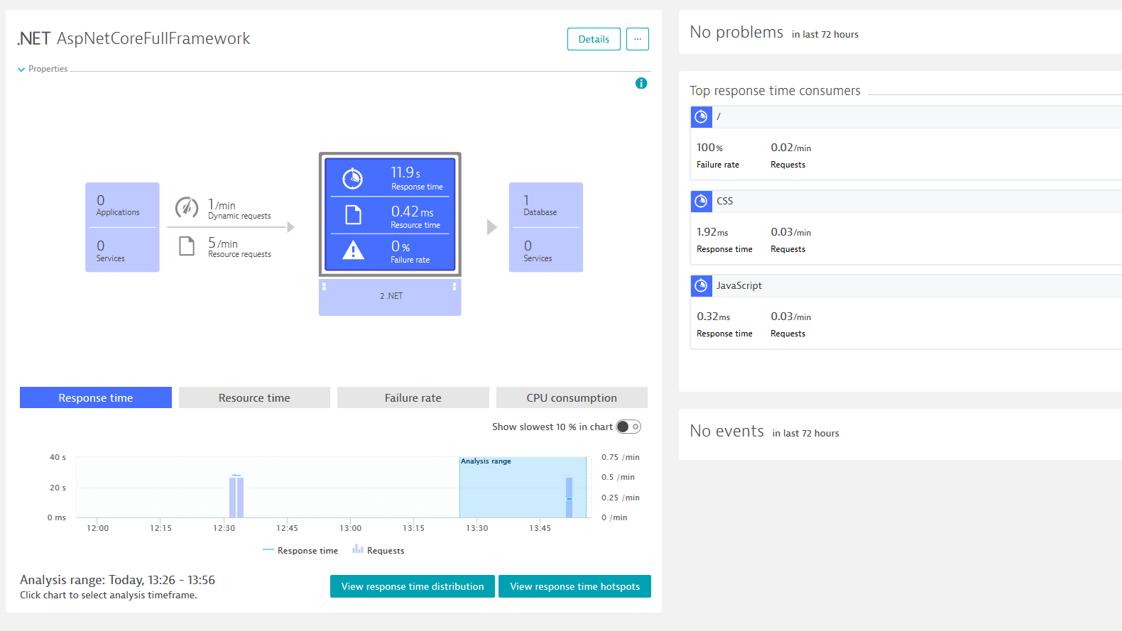 ASP.NET Core full framework