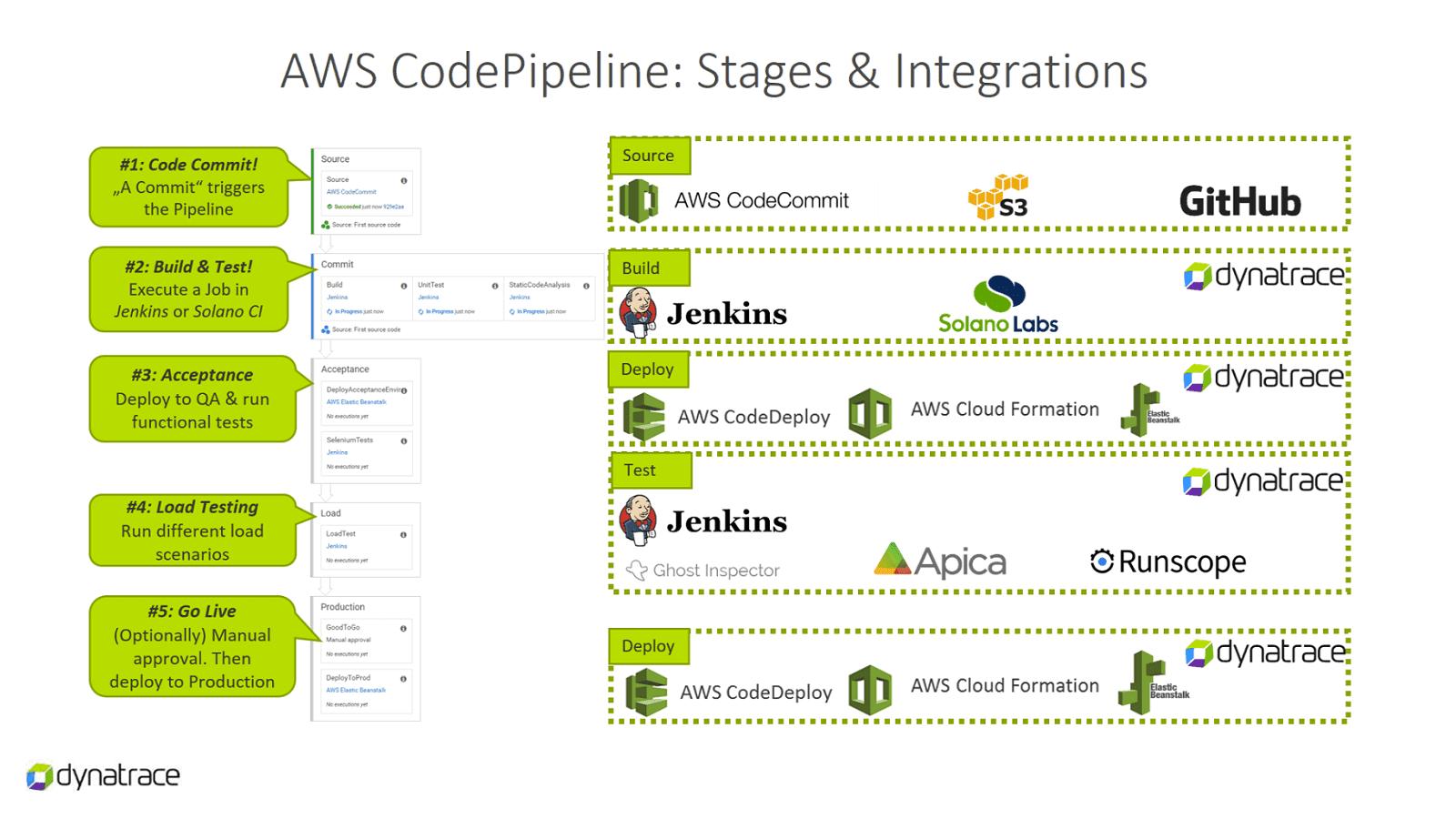 AWS CodePipeline monitoring screenshot