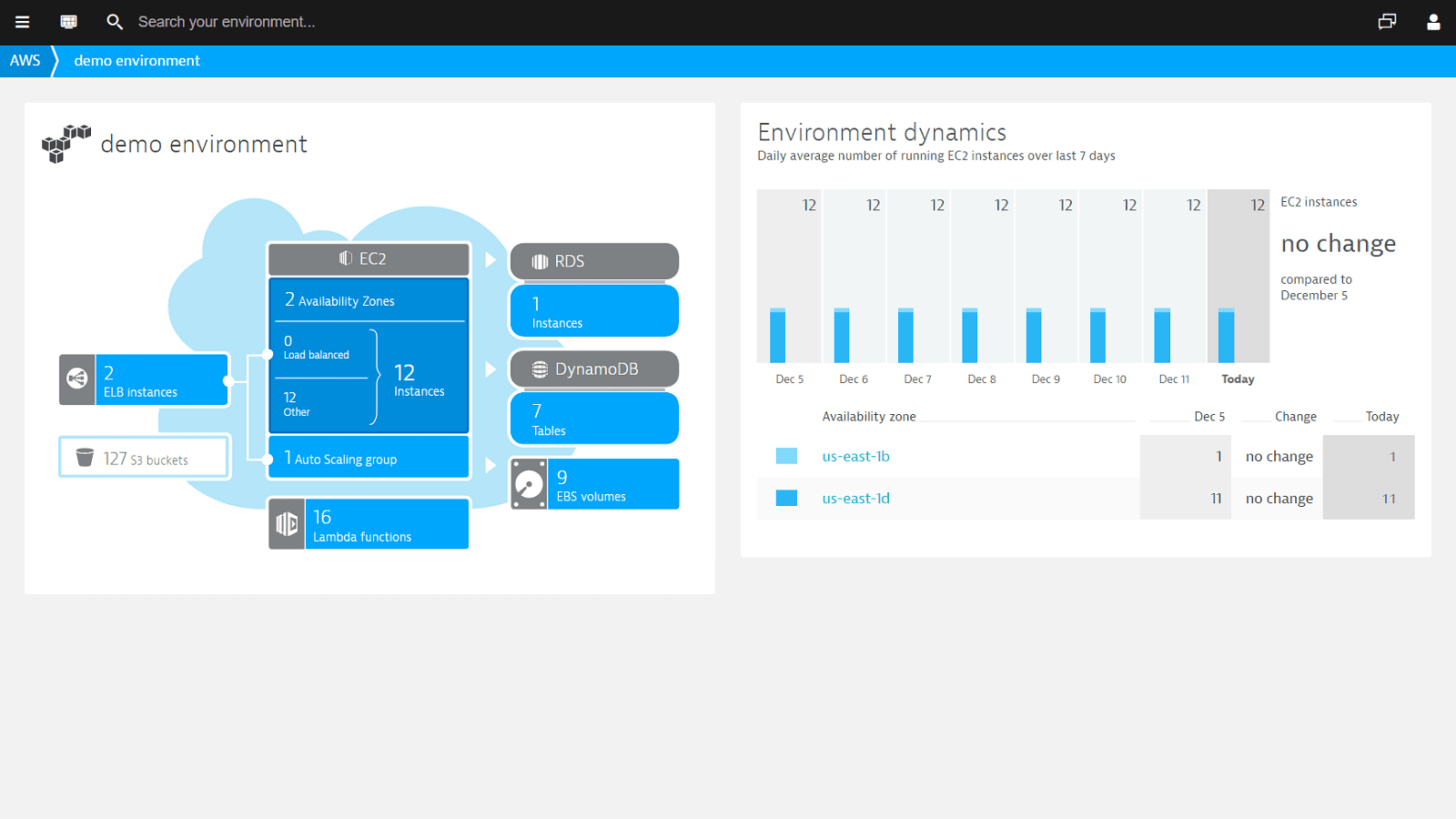 Dynatrace provides complete transparency across private, public, and hybrid cloud.
