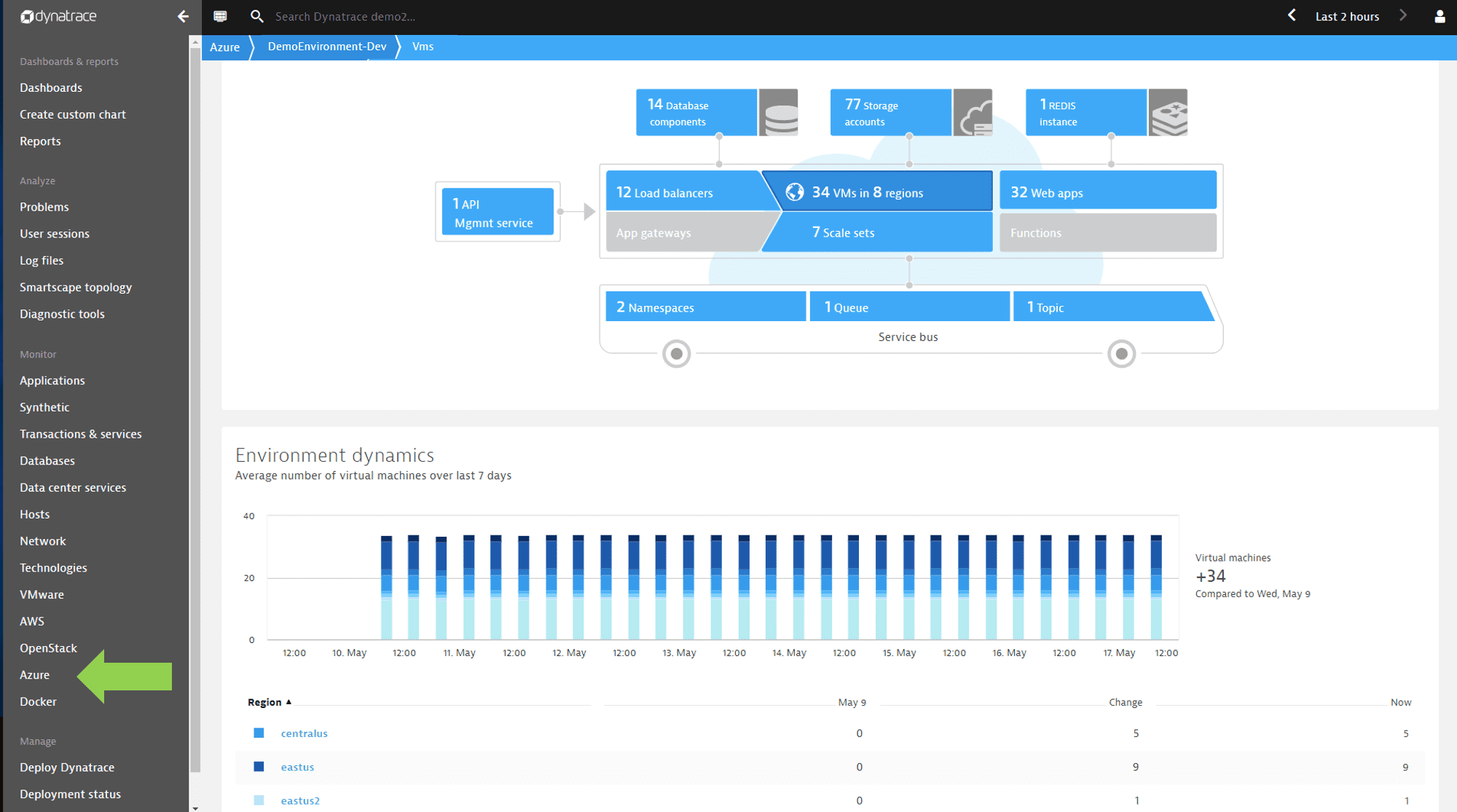 Azure overview page