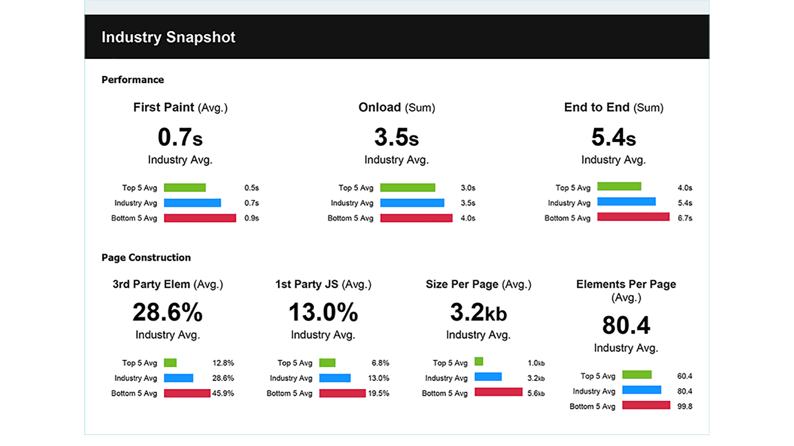 Analyze multiple data points to summarize web performance in your industry