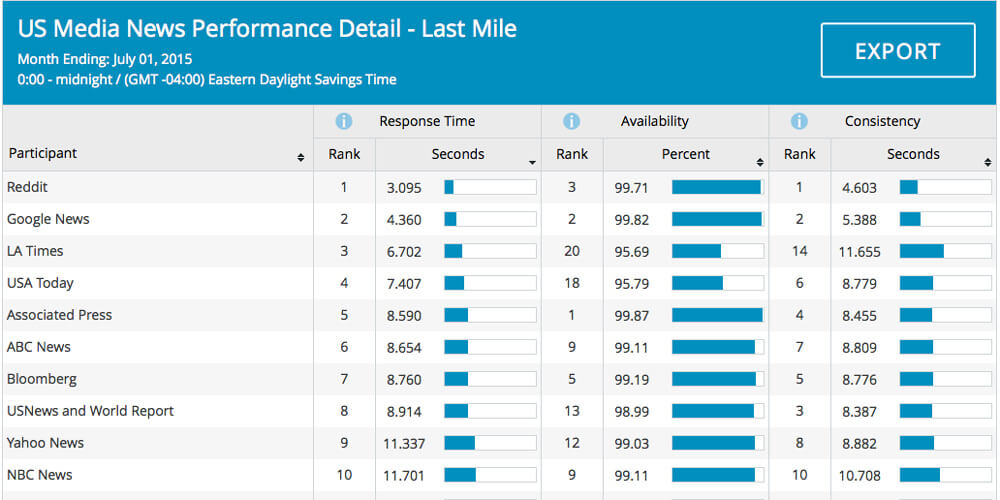 See detailed performance measurements of your competitors