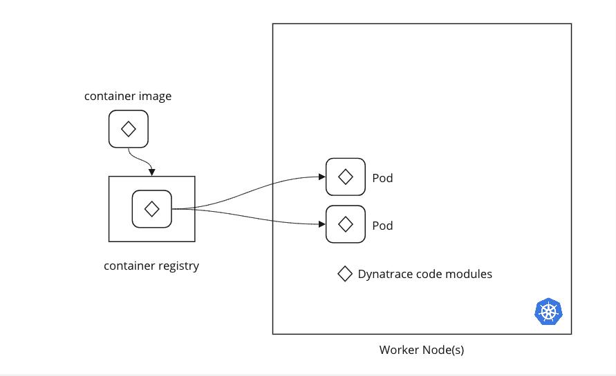 buildTimeInjection illustration