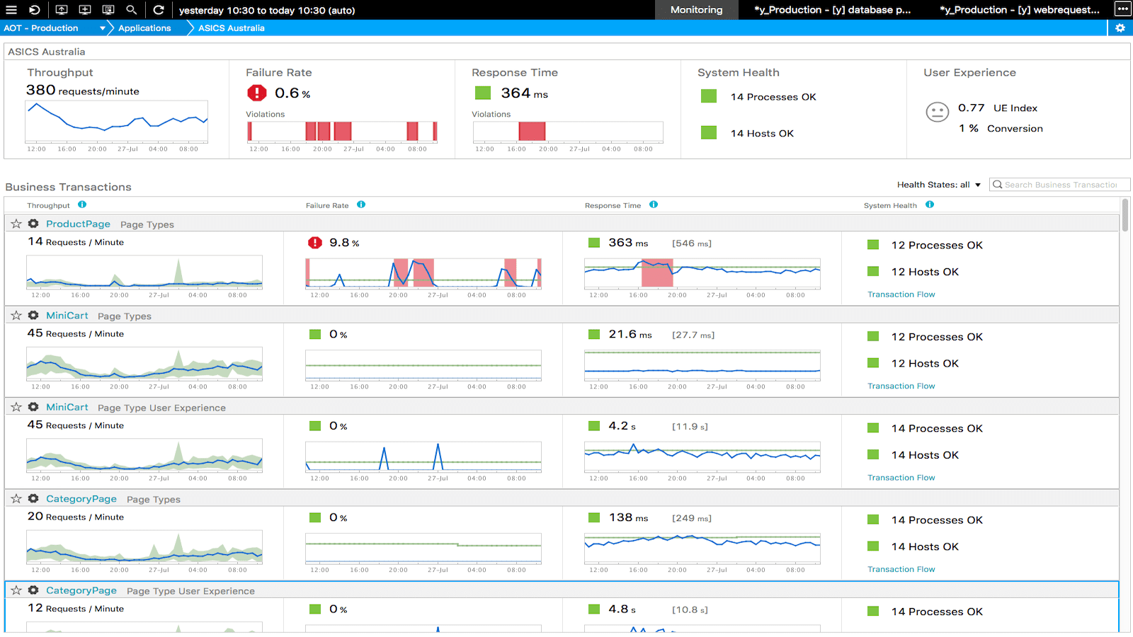 Dynatrace creates baselines for all your critical pages, with no configuration. You'll know immediately if any steps in your customer-conversion funnel are slow or failing.