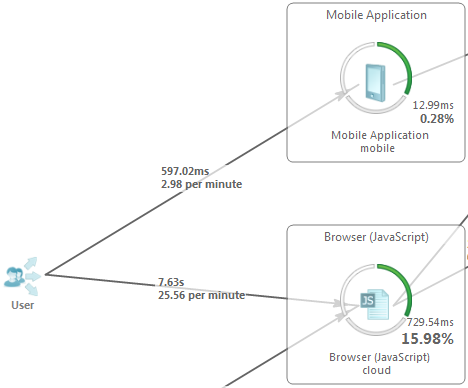 Entry transaction response time link