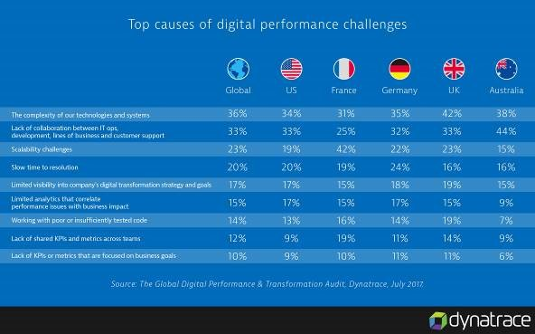 Top causes of digital performance challenges