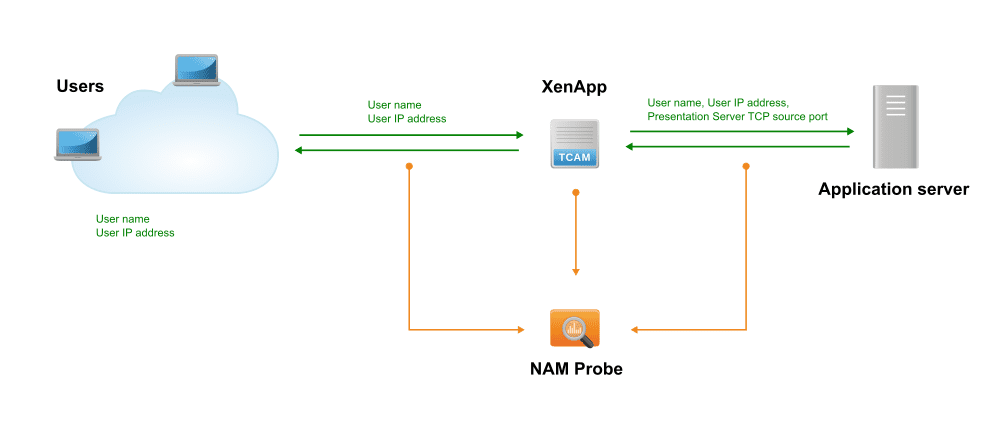 NAM: Citrix XenApp without intermediate device