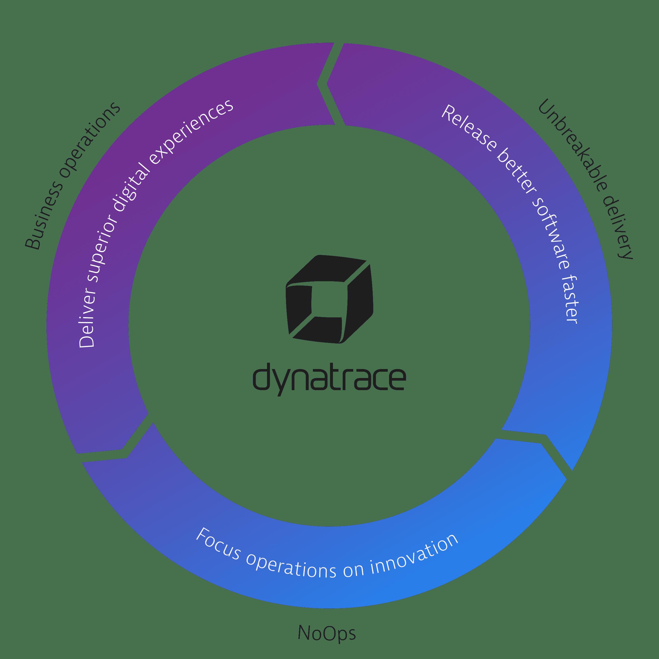 Autonomous Cloud Management