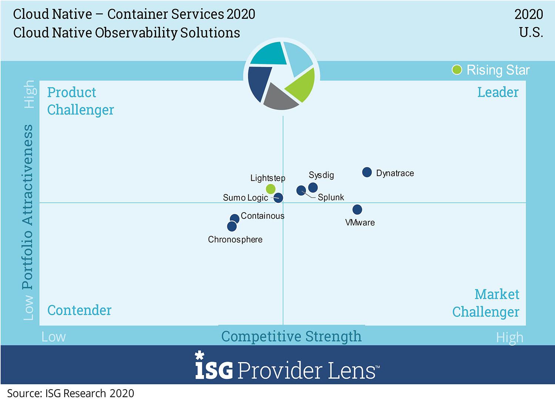 ISG Provider Lens Cloud-Native Observability Solutions Quadrant