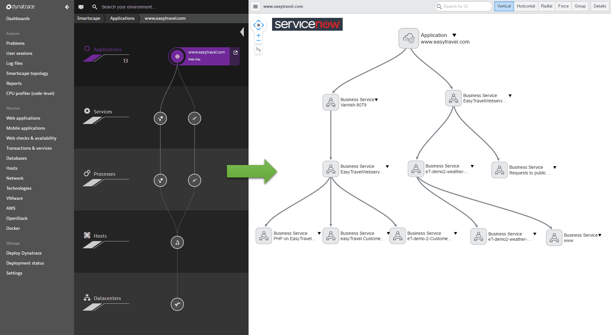 Synchronization of a Dynatrace-discovered application and its relationships to auto-discovered business-critical services looks in Dynatrace Smartscape and how it looks when synchronized within the ServiceNow dependency map
